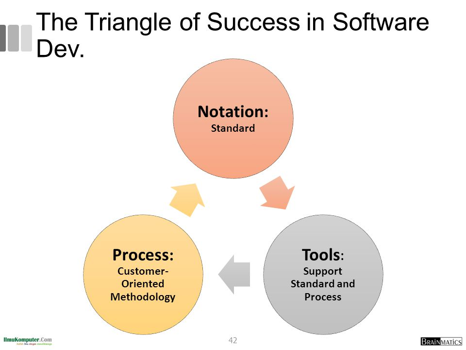 The Triangle of Success in Software Dev.