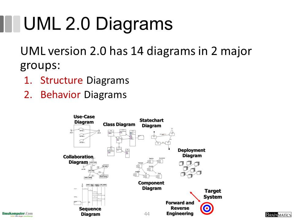 UML 2.0 Diagrams UML version 2.0 has 14 diagrams in 2 major groups: