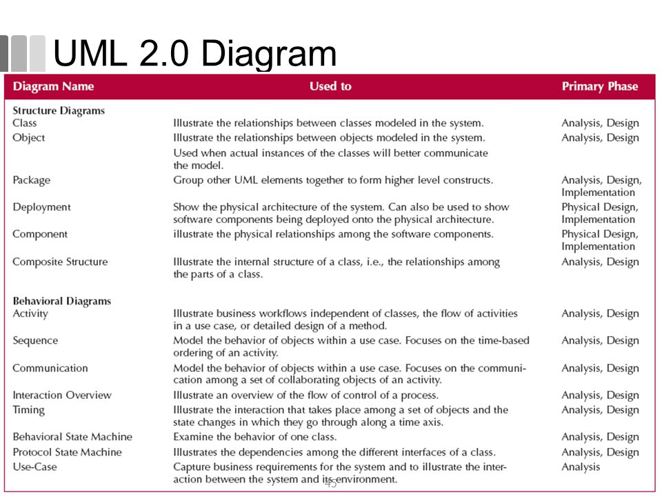 UML 2.0 Diagram