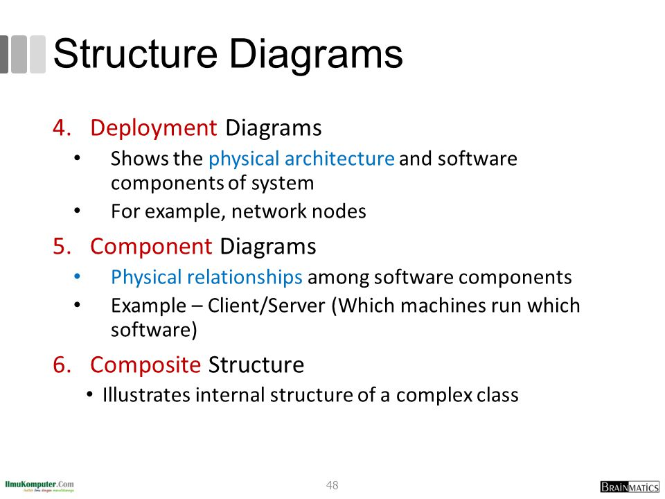 Structure Diagrams Deployment Diagrams Component Diagrams