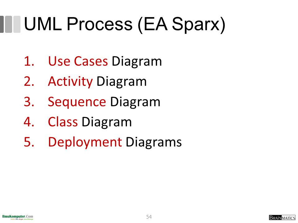 UML Process (EA Sparx) Use Cases Diagram Activity Diagram