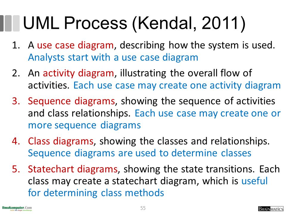 UML Process (Kendal, 2011) A use case diagram, describing how the system is used. Analysts start with a use case diagram.