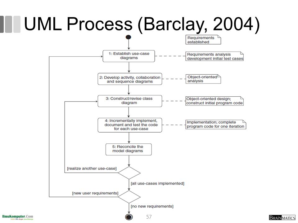 UML Process (Barclay, 2004)