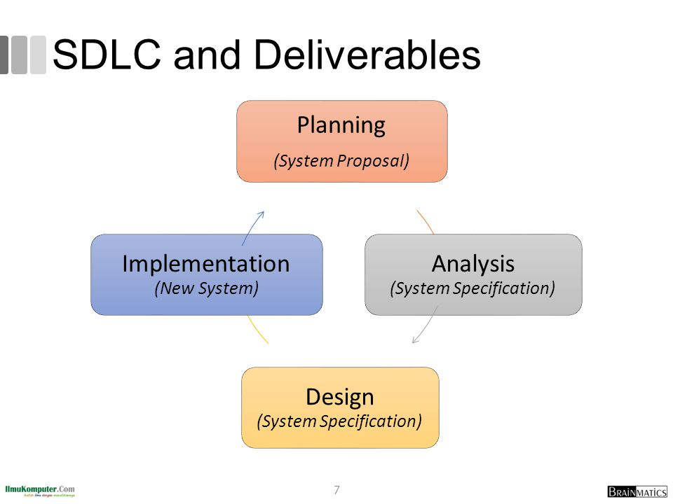 SDLC and Deliverables Planning Analysis (System Specification)