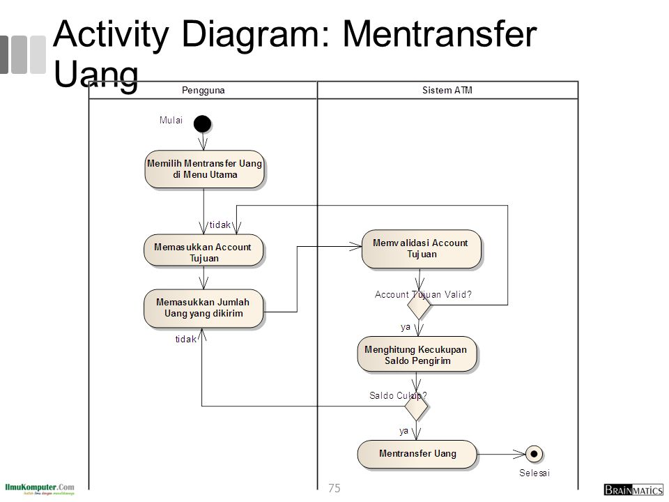 Activity Diagram: Mentransfer Uang
