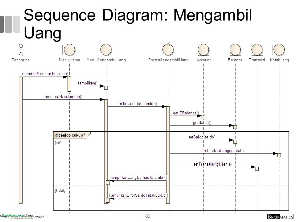 Systems analysis and design 3 system analysis ppt download 83 sequence diagram mengambil uang ccuart Gallery