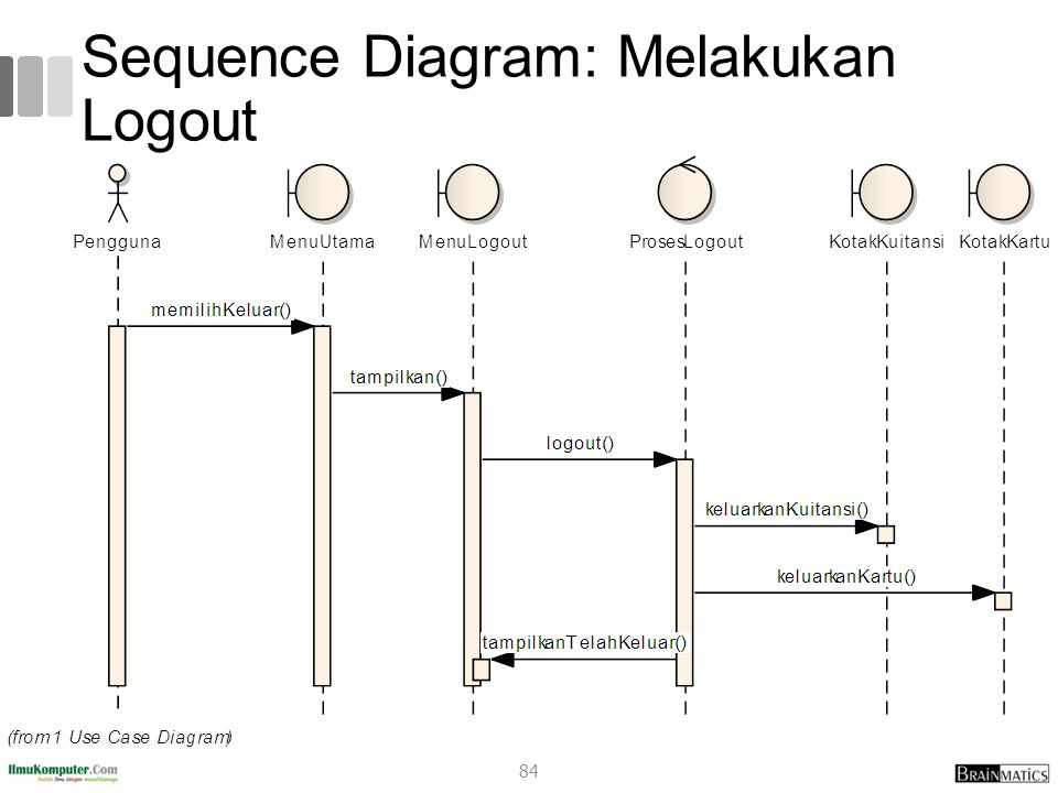 Systems analysis and design 3 system analysis ppt download 84 sequence diagram melakukan logout ccuart Gallery