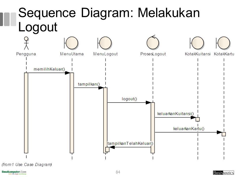 Sequence Diagram: Melakukan Logout