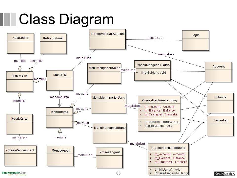 Systems analysis and design 3 system analysis ppt download 85 class diagram ccuart