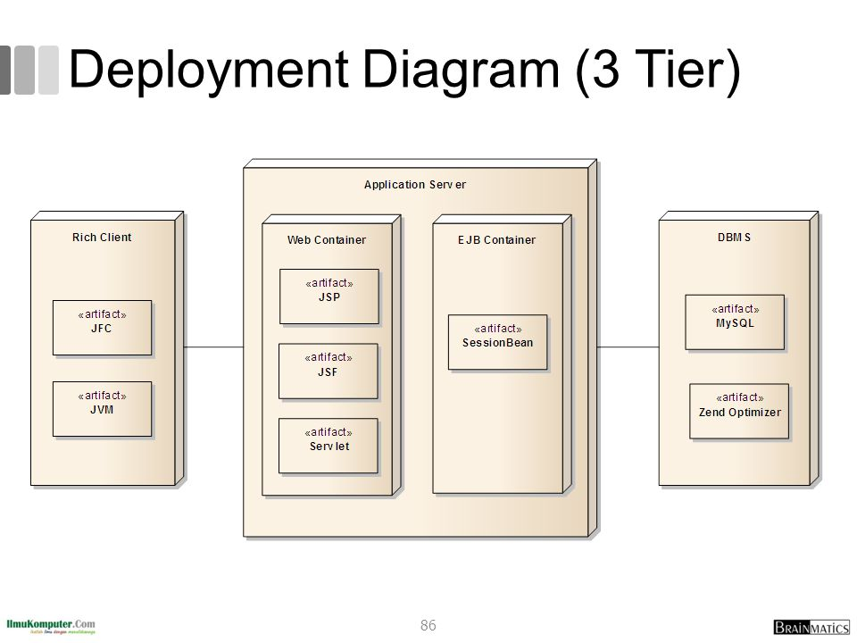 Deployment Diagram (3 Tier)