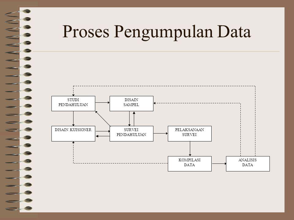 Proses Pengumpulan Data