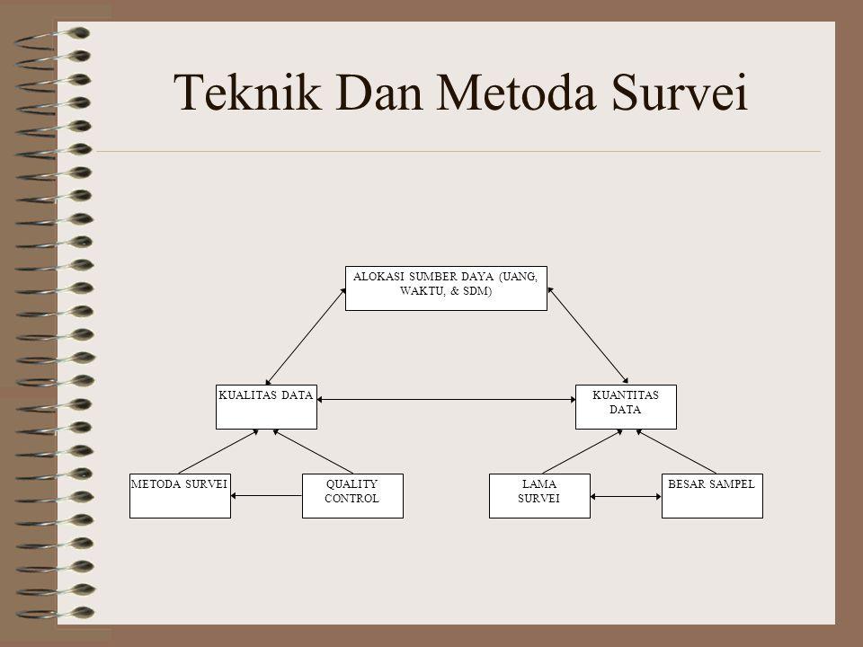 Teknik Dan Metoda Survei