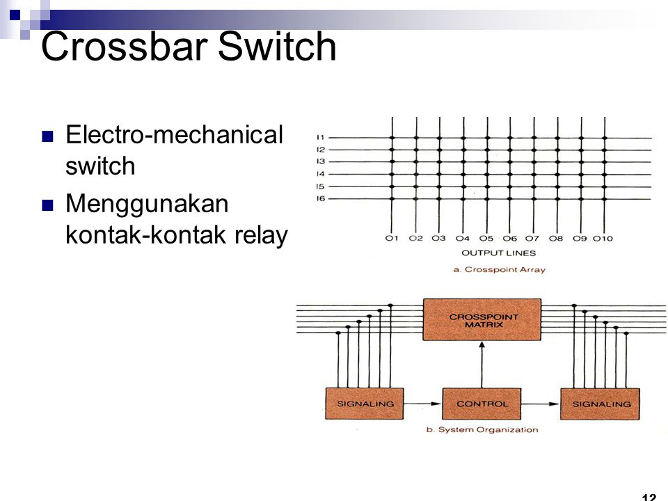Crossbar Switch Electro-mechanical switch