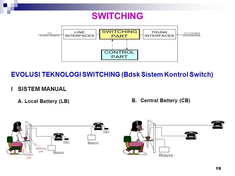 SWITCHING EVOLUSI TEKNOLOGI SWITCHING (Bdsk Sistem Kontrol Switch)