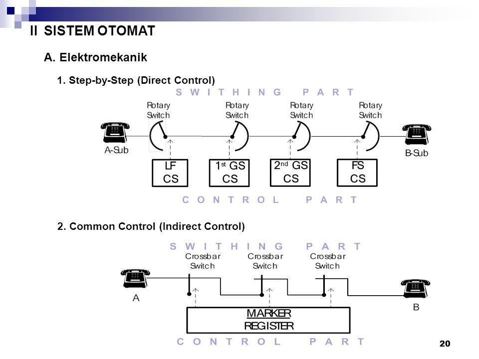 II SISTEM OTOMAT A. Elektromekanik Catatan :