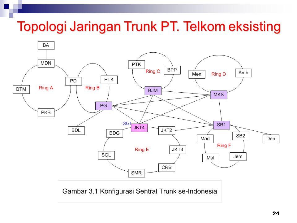 Topologi Jaringan Trunk PT. Telkom eksisting