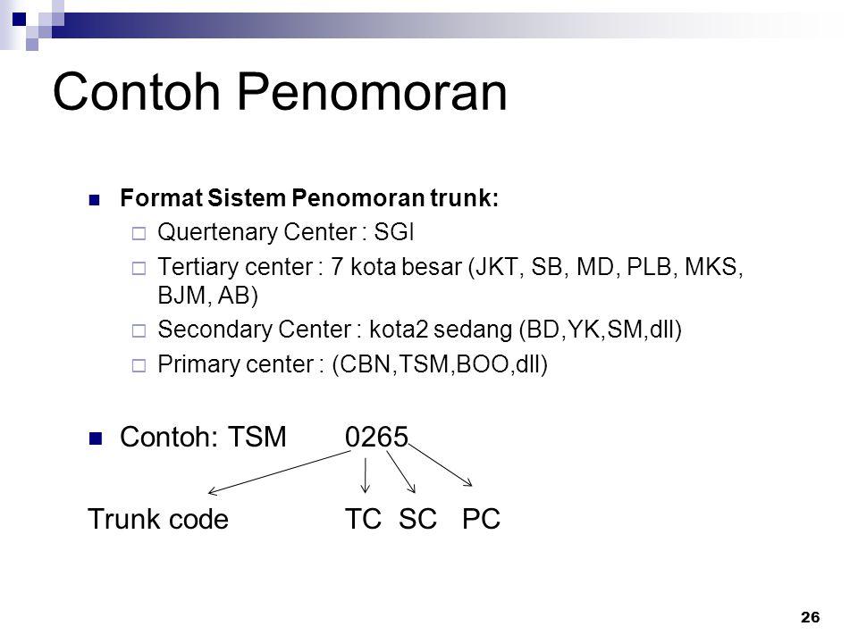 Contoh Penomoran Contoh: TSM 0265 Trunk code TC SC PC