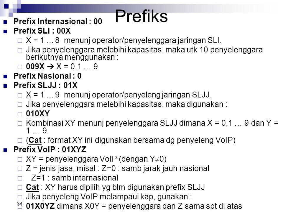 Prefiks Prefix Internasional : 00 Prefix SLI : 00X