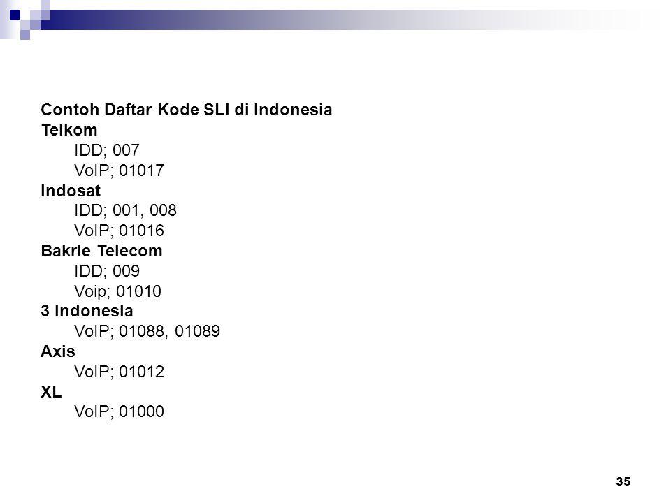 Contoh Daftar Kode SLI di Indonesia