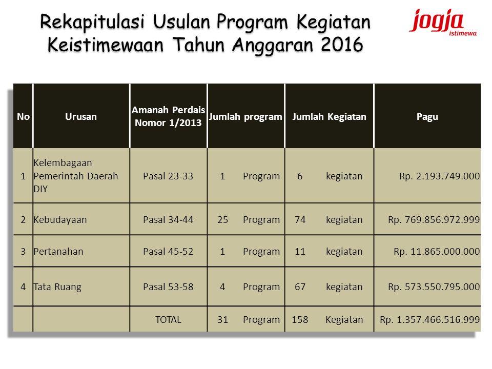 Rekapitulasi Usulan Program Kegiatan Keistimewaan Tahun Anggaran 2016
