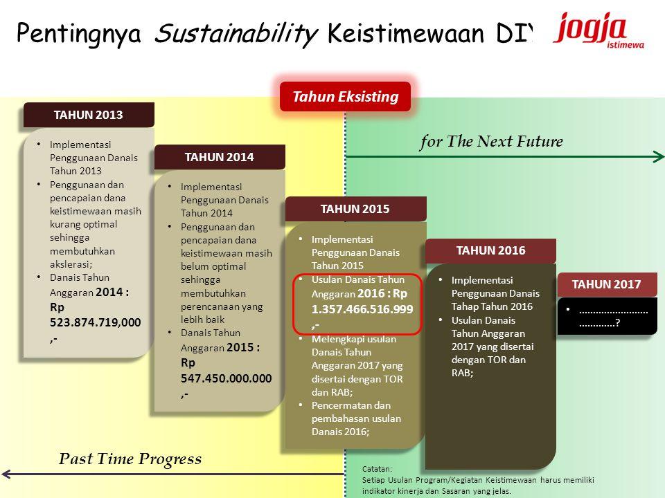 Pentingnya Sustainability Keistimewaan DIY