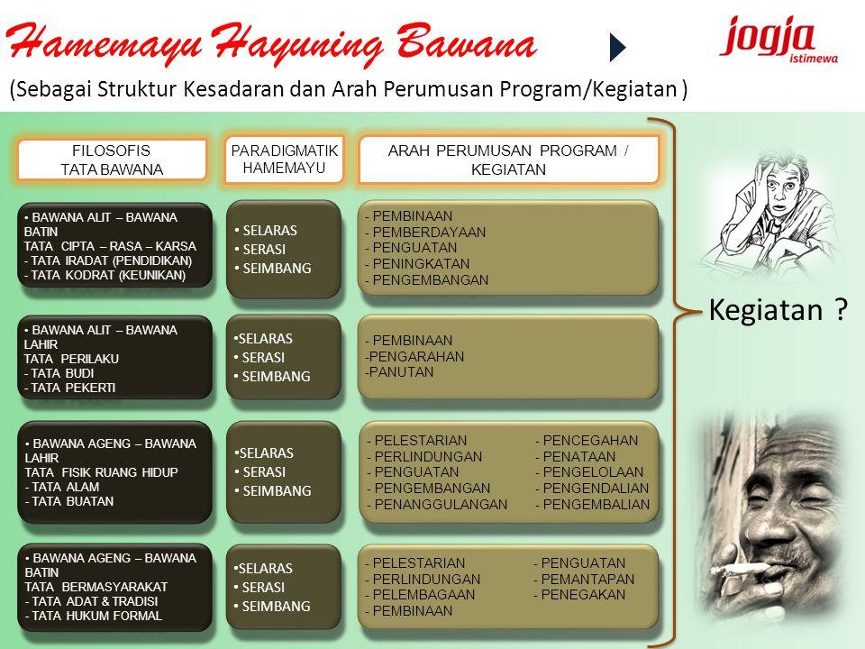 Hamemayu Hayuning Bawana (Sebagai Struktur Kesadaran dan Arah Perumusan Program/Kegiatan )