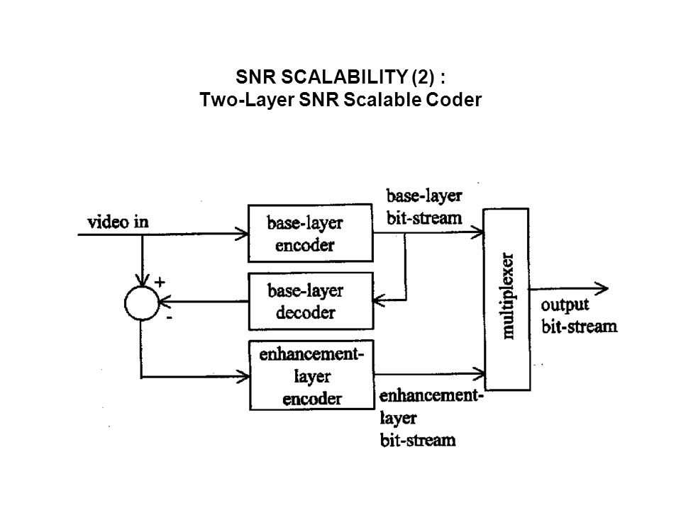 SNR SCALABILITY (2) : Two-Layer SNR Scalable Coder