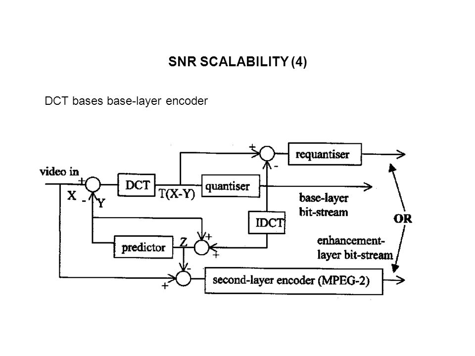 SNR SCALABILITY (4) DCT bases base-layer encoder