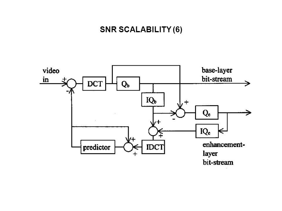 SNR SCALABILITY (6)