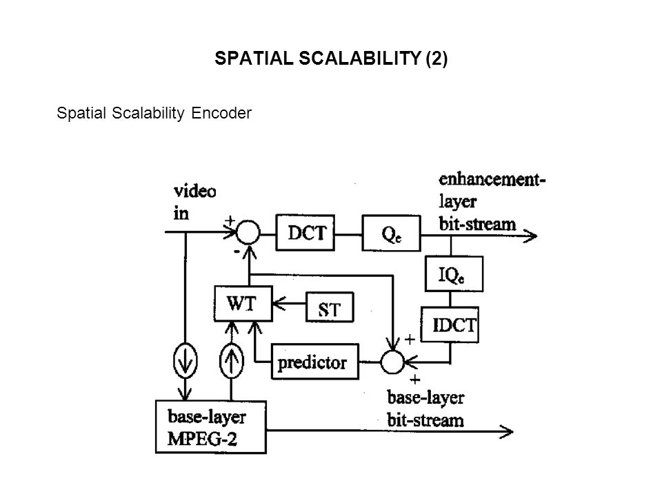 SPATIAL SCALABILITY (2)