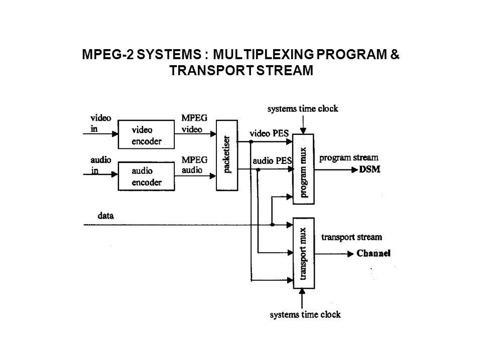 MPEG-2 SYSTEMS : MULTIPLEXING PROGRAM & TRANSPORT STREAM