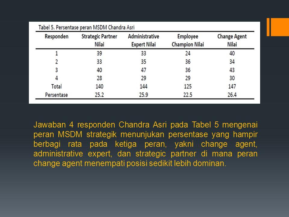 Jawaban 4 responden Chandra Asri pada Tabel 5 mengenai peran MSDM strategik menunjukan persentase yang hampir berbagi rata pada ketiga peran, yakni change agent, administrative expert, dan strategic partner di mana peran change agent menempati posisi sedikit lebih dominan.
