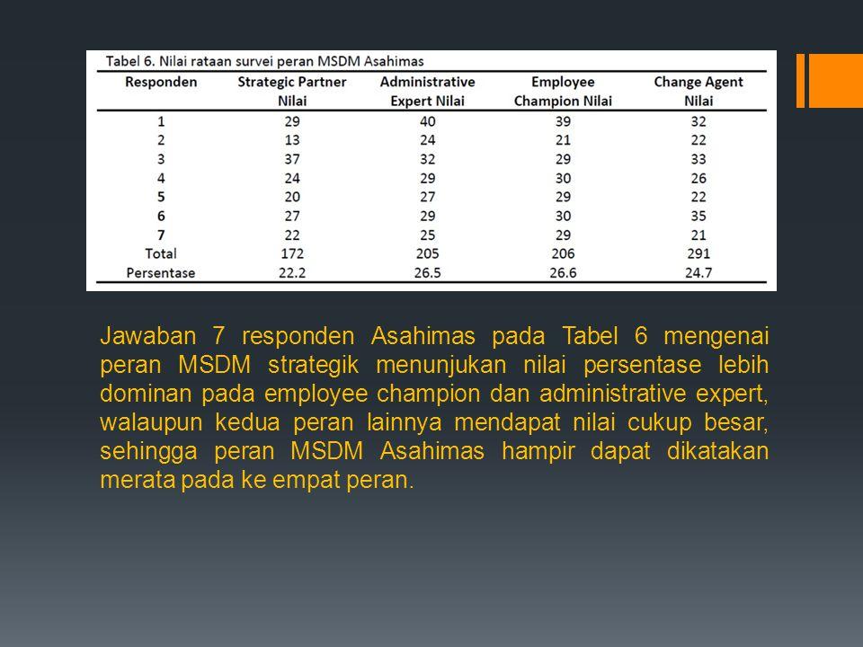 Jawaban 7 responden Asahimas pada Tabel 6 mengenai peran MSDM strategik menunjukan nilai persentase lebih dominan pada employee champion dan administrative expert, walaupun kedua peran lainnya mendapat nilai cukup besar, sehingga peran MSDM Asahimas hampir dapat dikatakan merata pada ke empat peran.