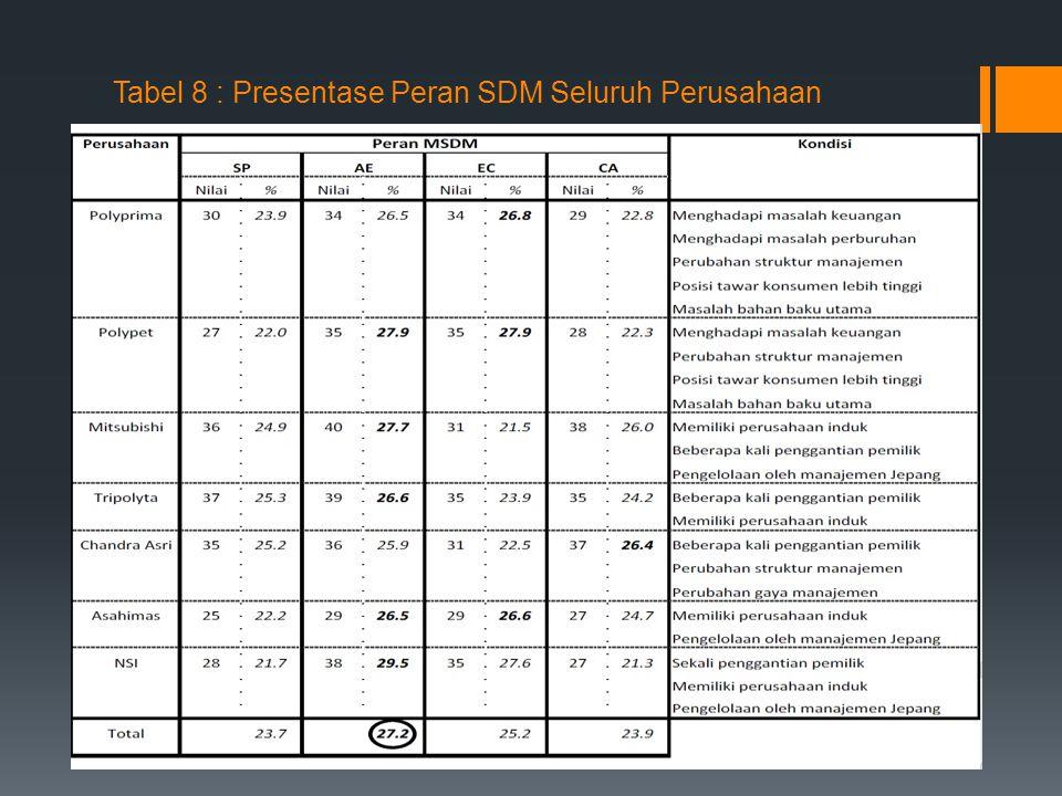 Tabel 8 : Presentase Peran SDM Seluruh Perusahaan