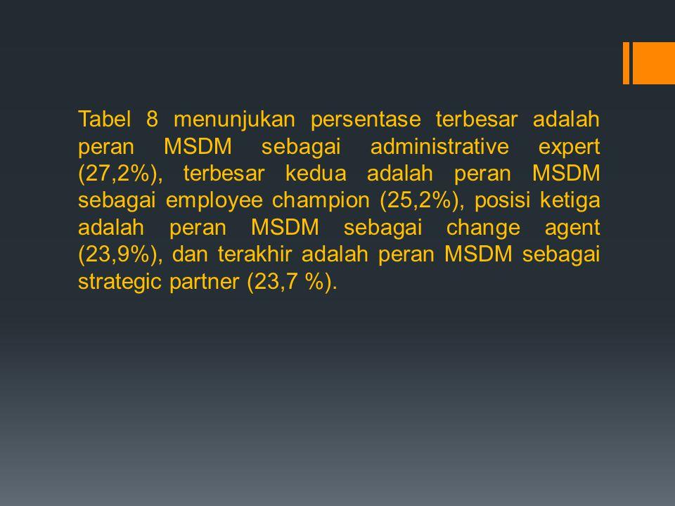 Tabel 8 menunjukan persentase terbesar adalah peran MSDM sebagai administrative expert (27,2%), terbesar kedua adalah peran MSDM sebagai employee champion (25,2%), posisi ketiga adalah peran MSDM sebagai change agent (23,9%), dan terakhir adalah peran MSDM sebagai strategic partner (23,7 %).
