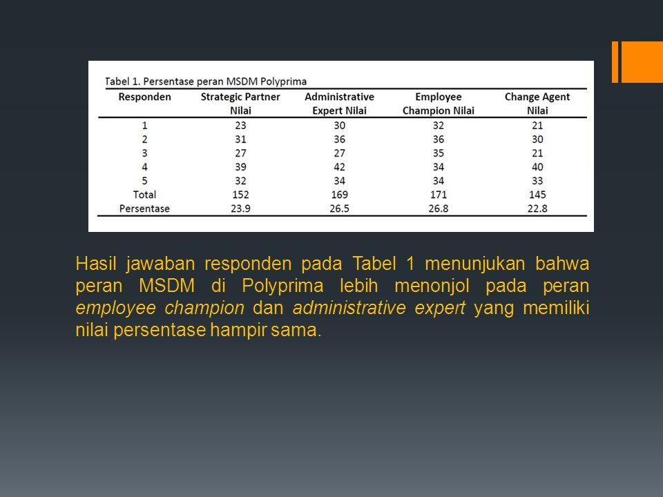 Hasil jawaban responden pada Tabel 1 menunjukan bahwa peran MSDM di Polyprima lebih menonjol pada peran employee champion dan administrative expert yang memiliki nilai persentase hampir sama.