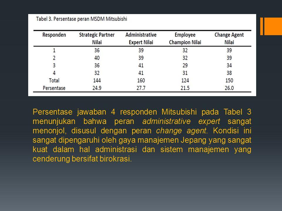 Persentase jawaban 4 responden Mitsubishi pada Tabel 3 menunjukan bahwa peran administrative expert sangat menonjol, disusul dengan peran change agent.