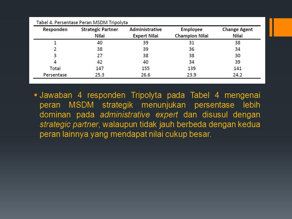 Jawaban 4 responden Tripolyta pada Tabel 4 mengenai peran MSDM strategik menunjukan persentase lebih dominan pada administrative expert dan disusul dengan strategic partner, walaupun tidak jauh berbeda dengan kedua peran lainnya yang mendapat nilai cukup besar.