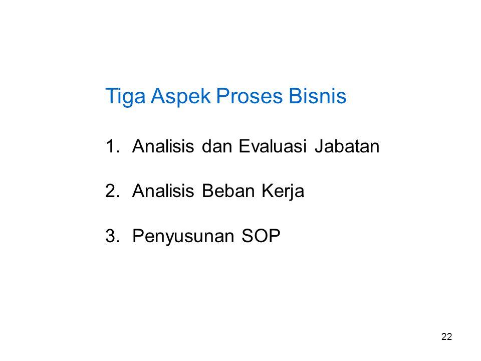 Tiga Aspek Proses Bisnis