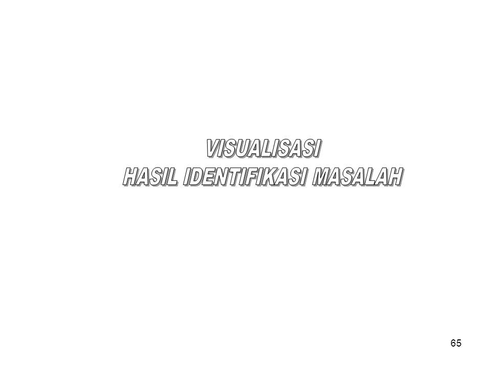 HASIL IDENTIFIKASI MASALAH