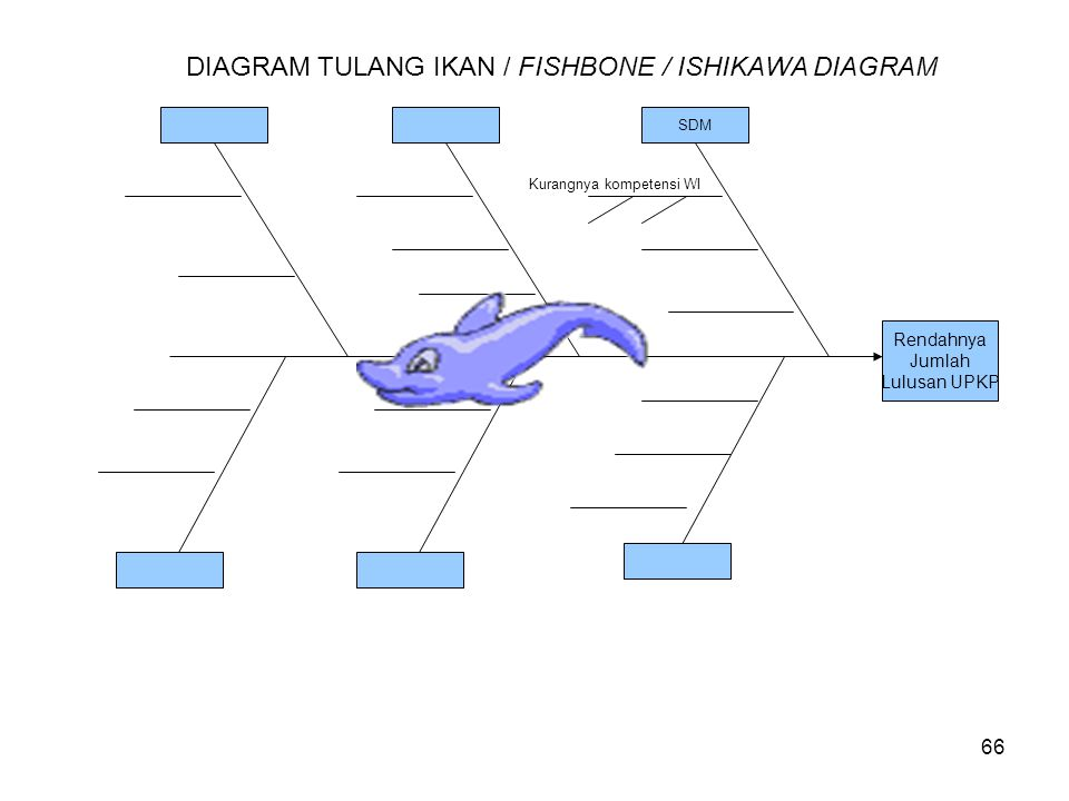 DIAGRAM TULANG IKAN / FISHBONE / ISHIKAWA DIAGRAM