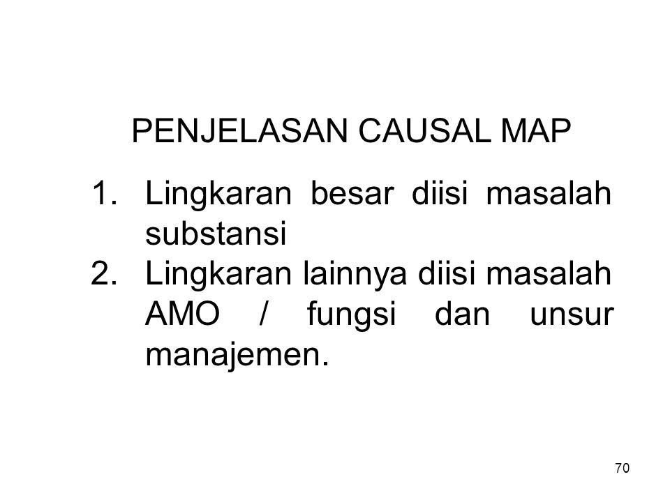 PENJELASAN CAUSAL MAP Lingkaran besar diisi masalah substansi.