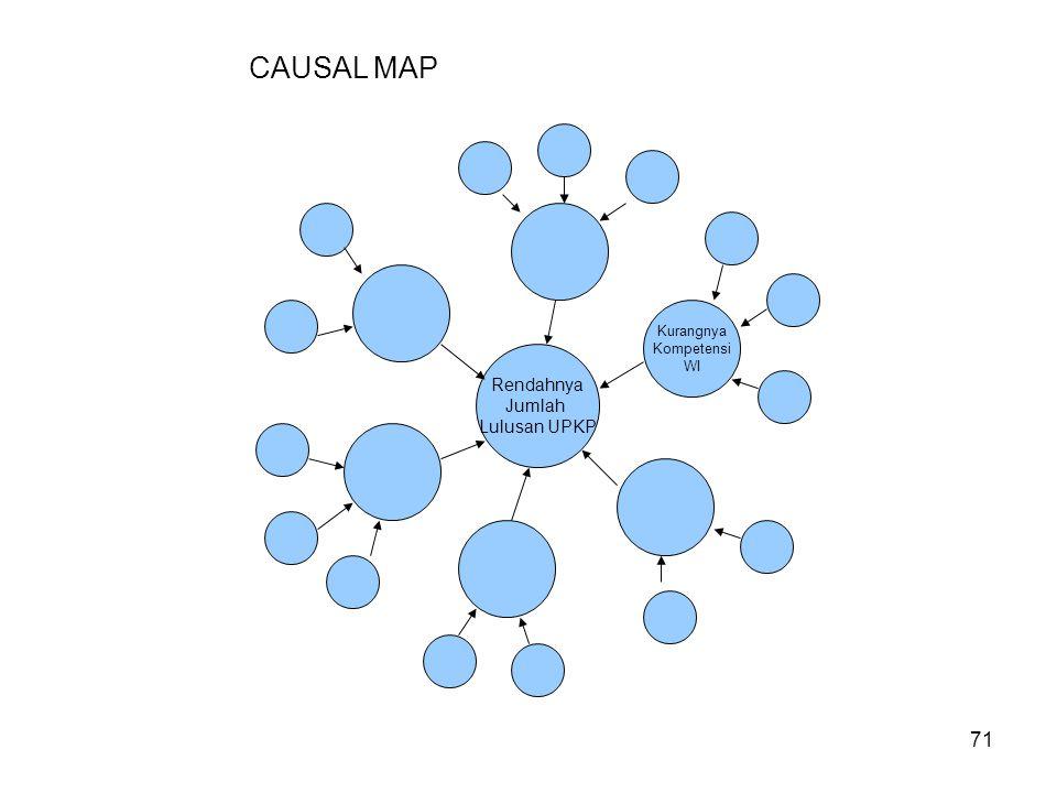 CAUSAL MAP Kurangnya Kompetensi WI Rendahnya Jumlah Lulusan UPKP