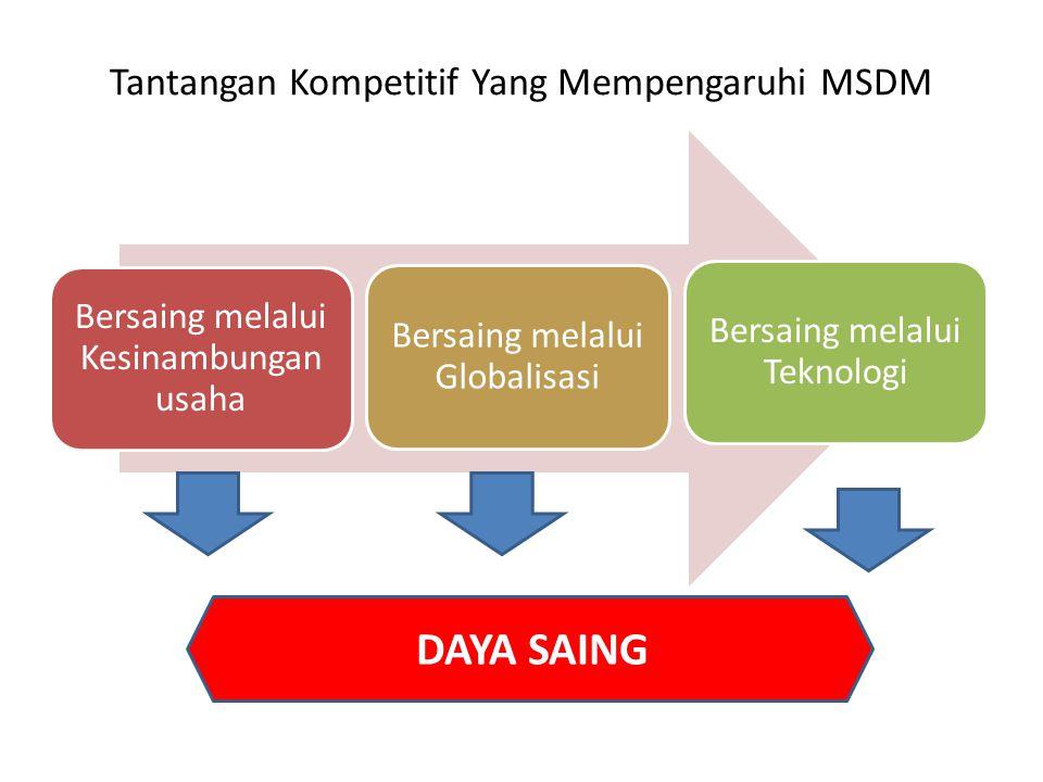 Tantangan Kompetitif Yang Mempengaruhi MSDM