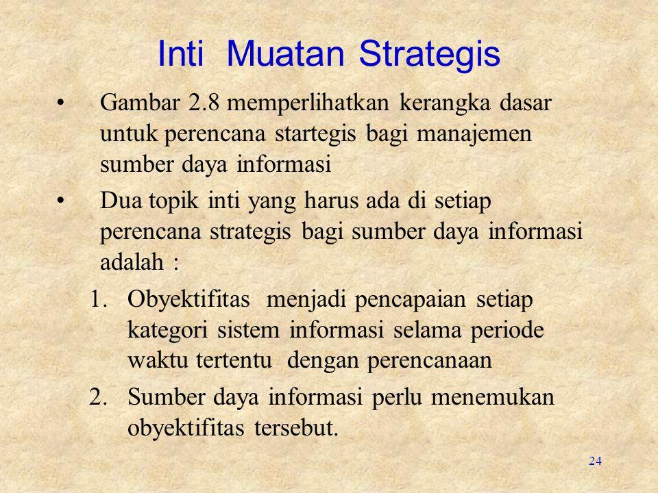 Inti Muatan Strategis Gambar 2.8 memperlihatkan kerangka dasar untuk perencana startegis bagi manajemen sumber daya informasi.