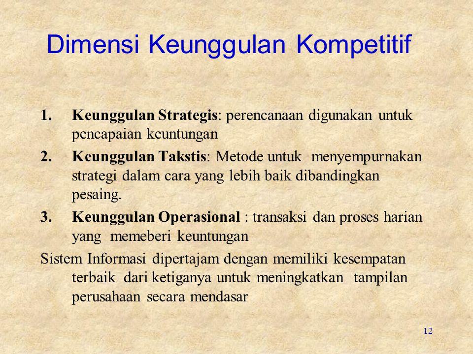 Dimensi Keunggulan Kompetitif