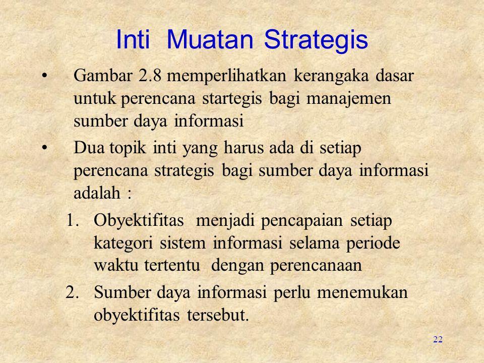 Inti Muatan Strategis Gambar 2.8 memperlihatkan kerangaka dasar untuk perencana startegis bagi manajemen sumber daya informasi.