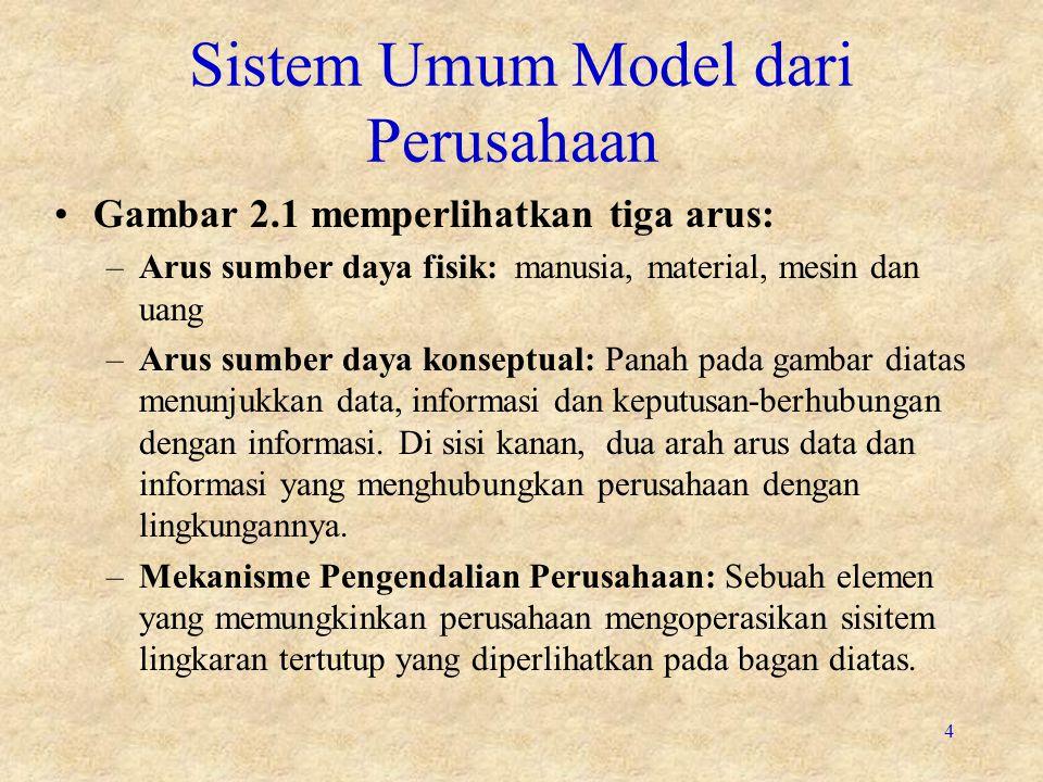 Sistem Umum Model dari Perusahaan
