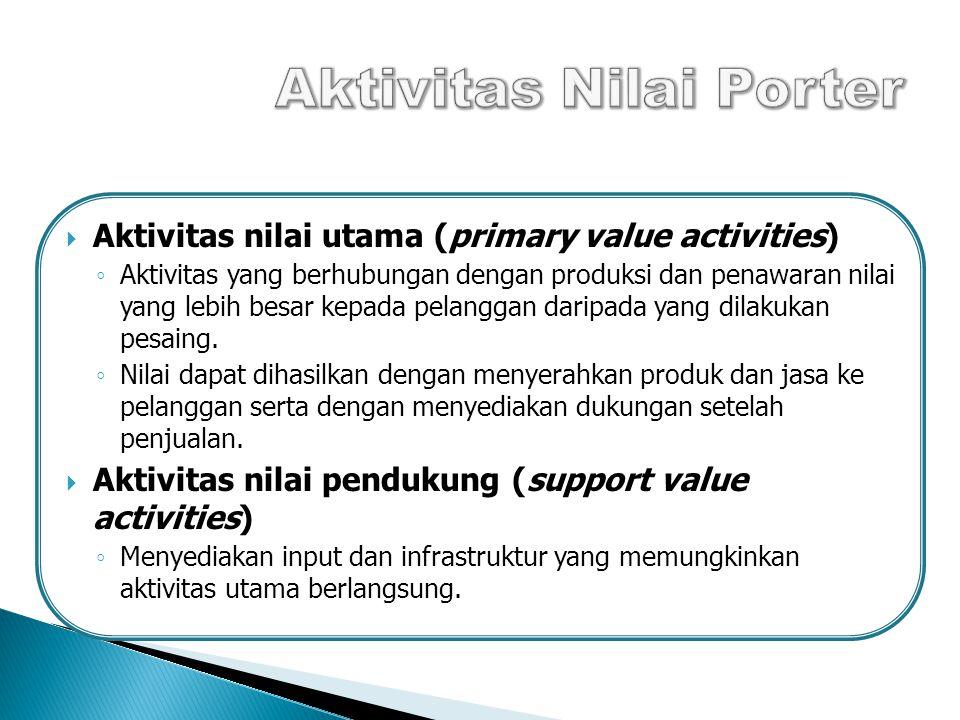 Aktivitas Nilai Porter