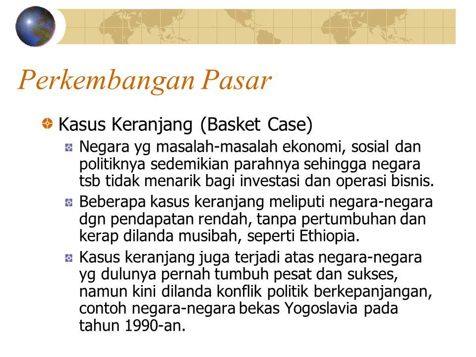 Perkembangan Pasar Kasus Keranjang (Basket Case)